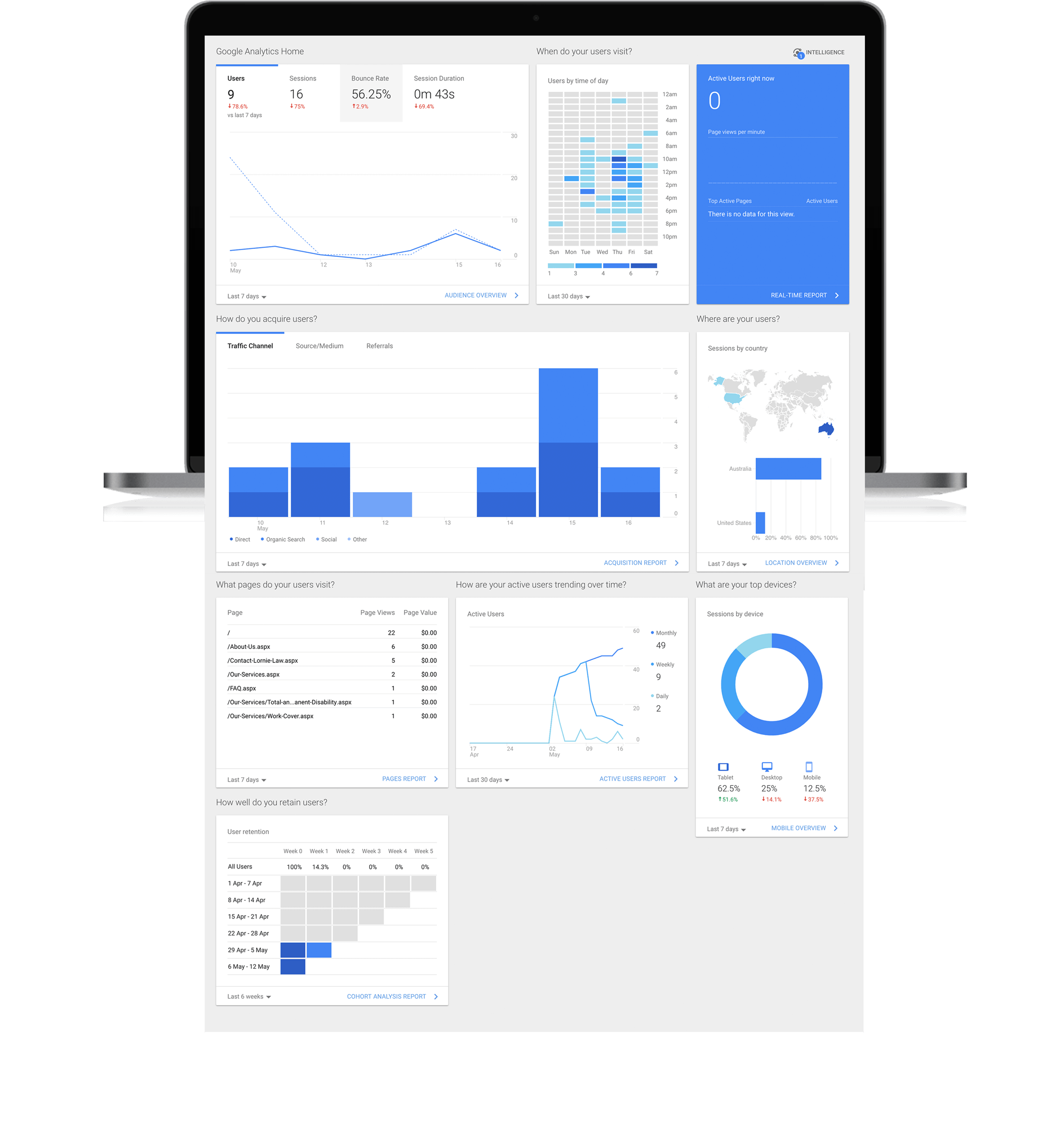 Track and manage your website performance with analytics